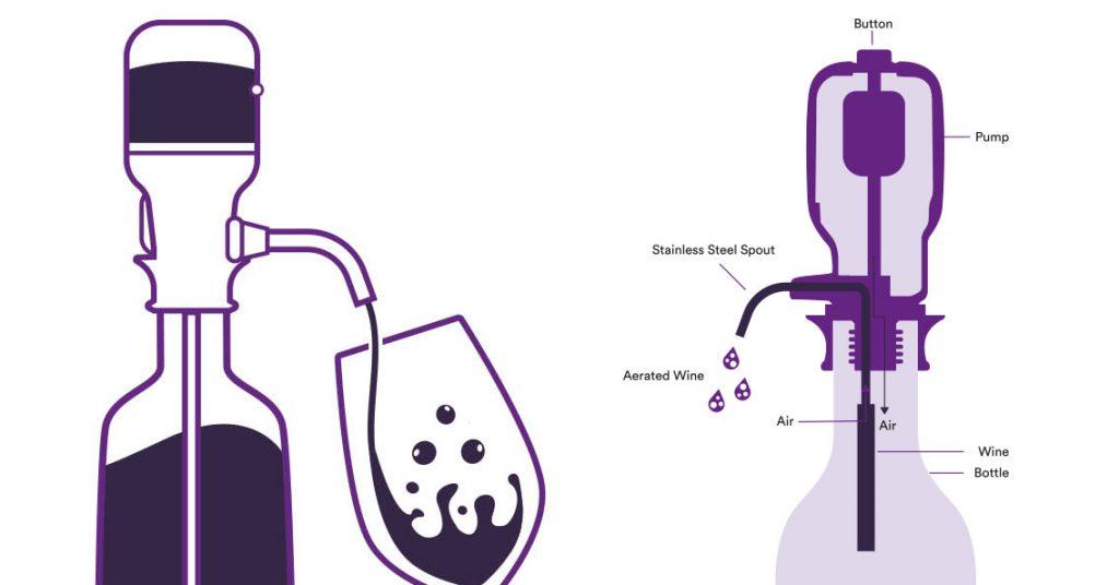Why Aerate Wine?